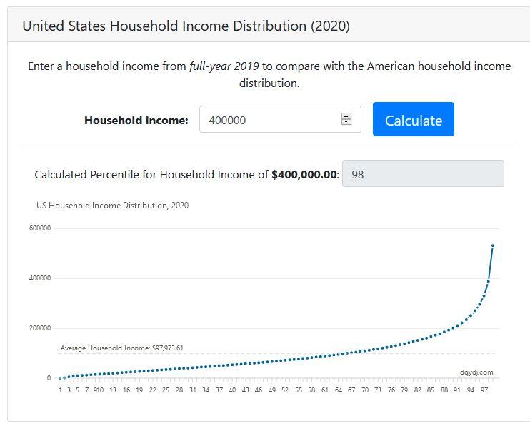 2020-10-14 00_58_59-Household Income Percentile Calculator, US [2020] - DQYDJ.jpg