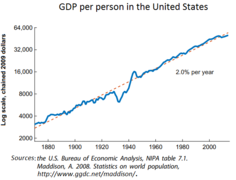 236px-GDP_per_person_in_the_United_States.png