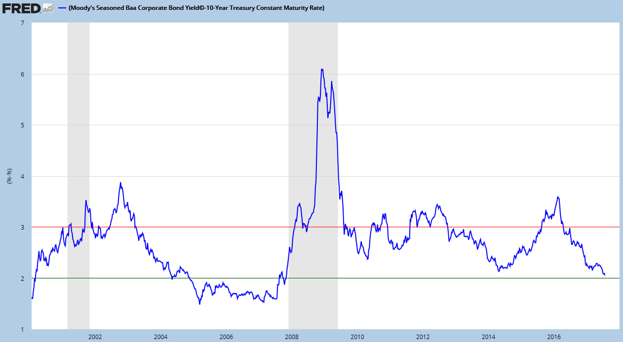 corporate-bond-yields-chart.png