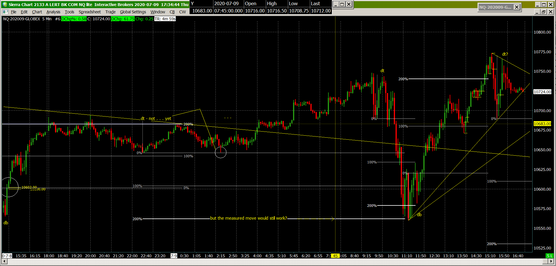 Double Top 9994 nq 5m.png