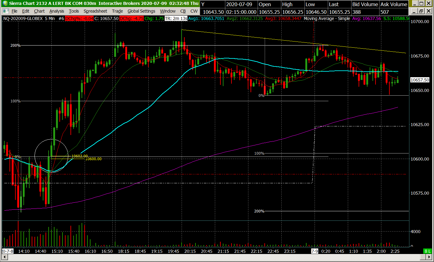 Double Top 9995 nq 5m.png