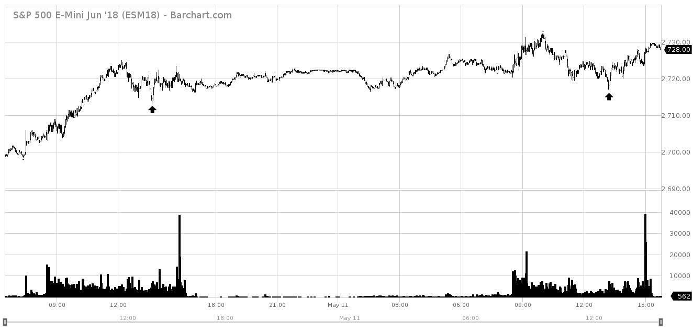 ESM18_Barchart_Interactive_Chart_05_13_2018.png