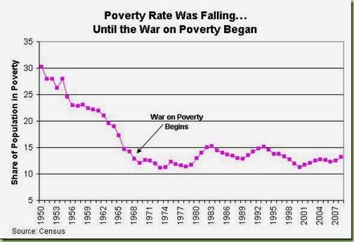 failed-war-on-poverty.jpg