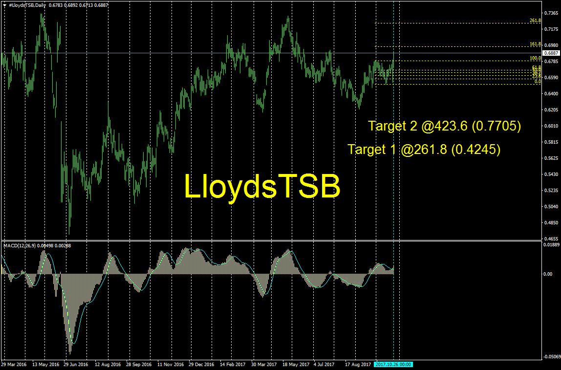 #LloydsTSBDaily.png