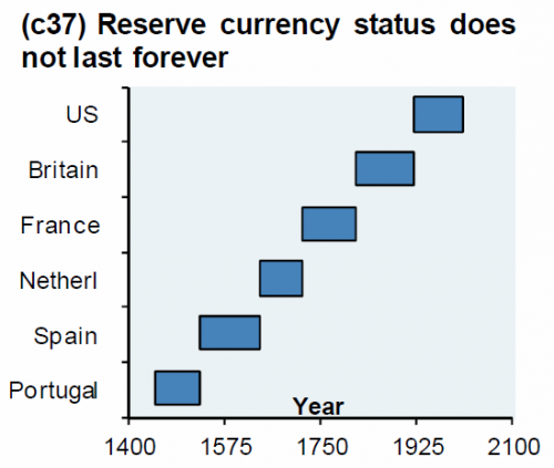 Reserve Currency does not last forever.png