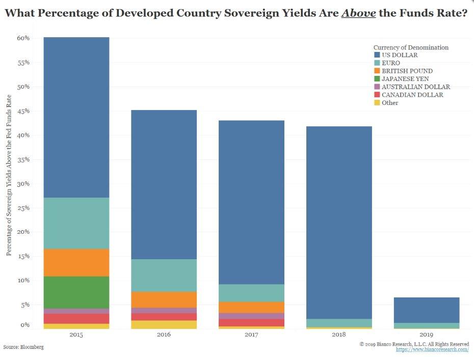 Sovereign Yield.jpg
