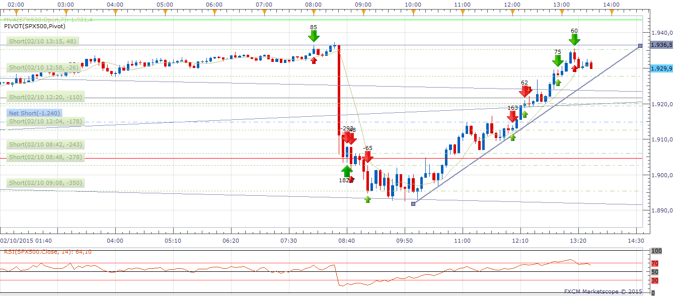 SPX 5M.png