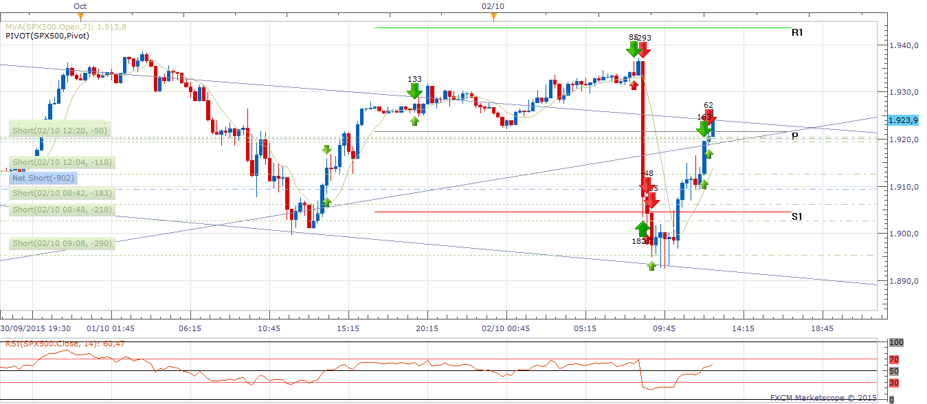 SPX15M.png