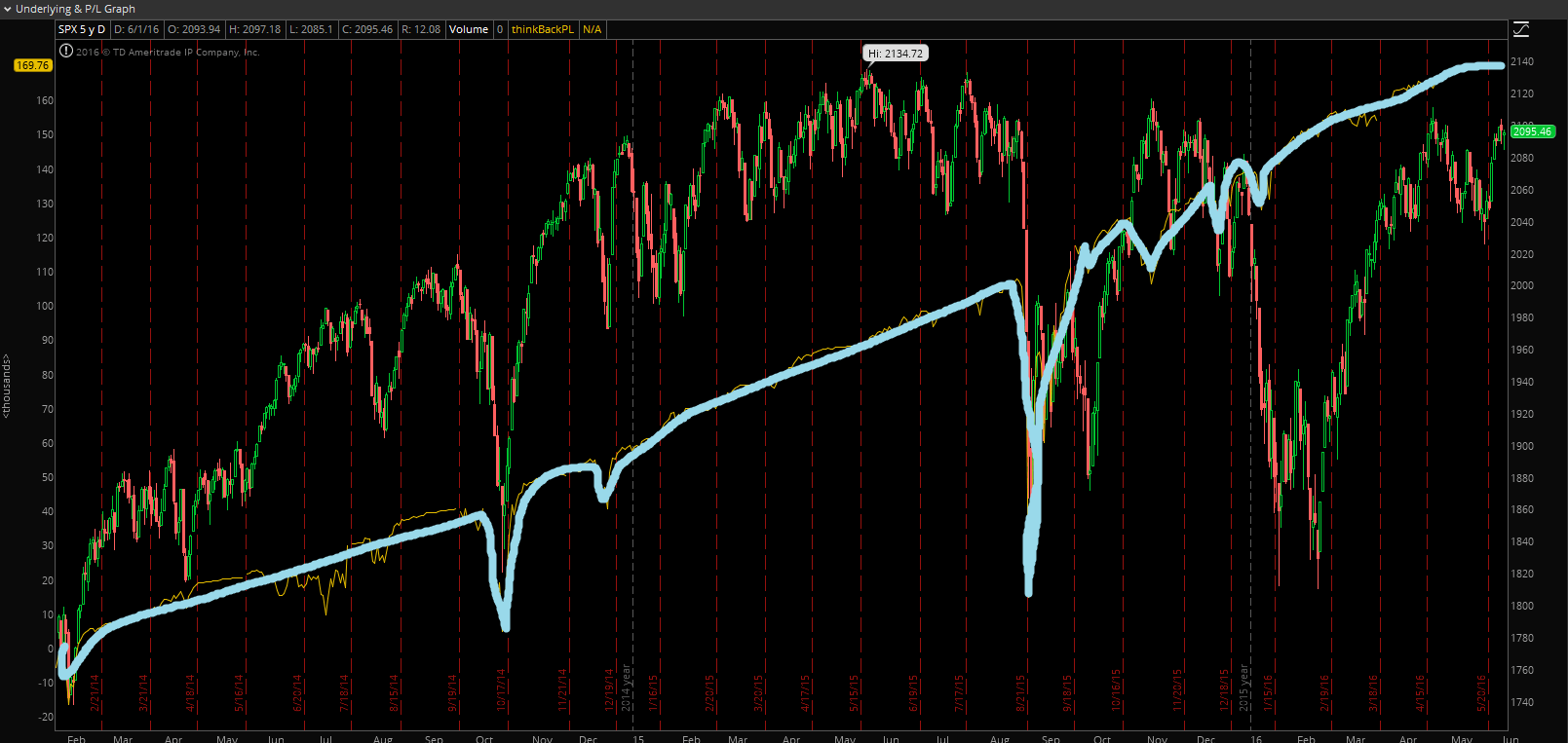 SPX_strangles_sell_backtest-with-enlarged-equity-curve.png