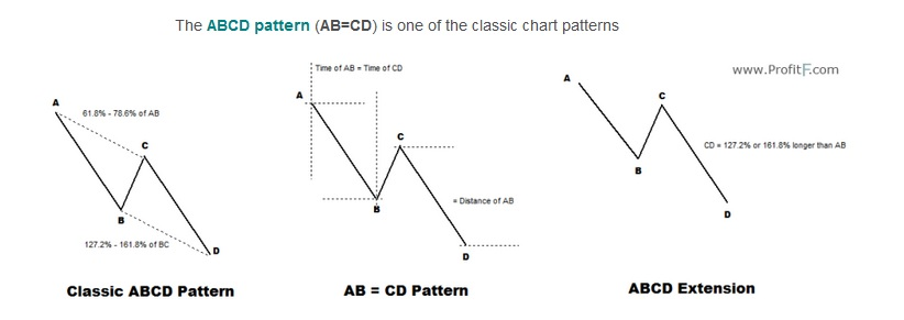 The ABCD pattern.jpg