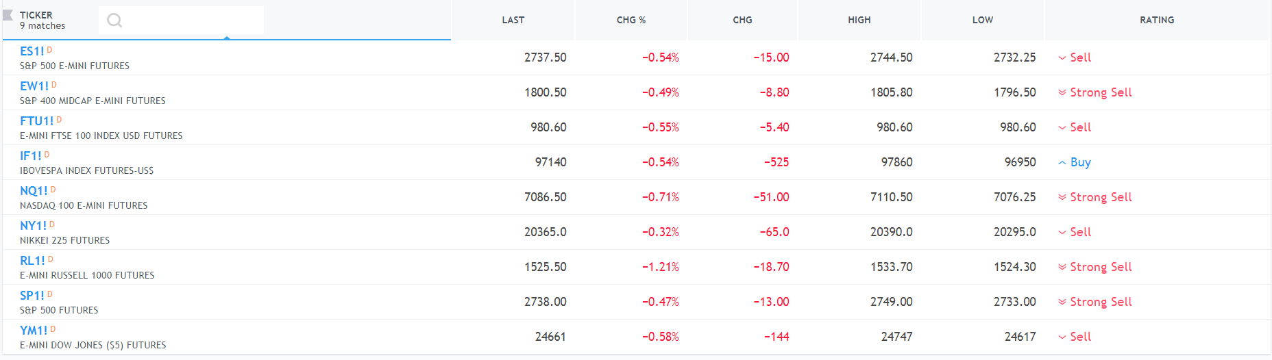 TradingView-World Indices.PNG