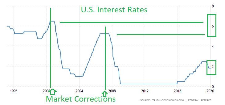 united-states-interest-rate.png