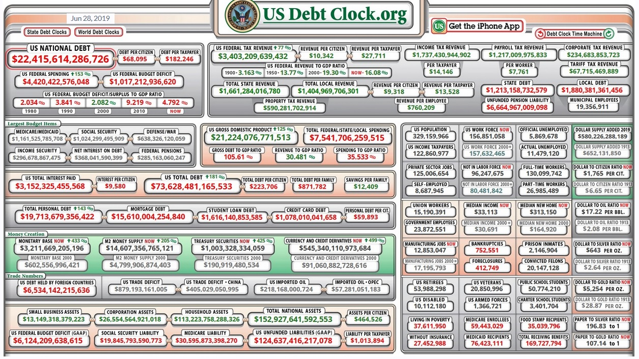 us debt clock 20190628.jpg