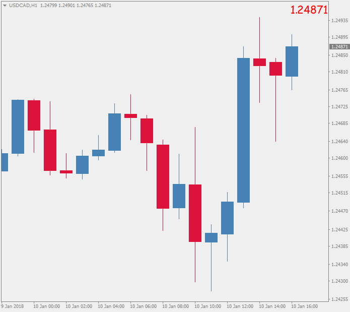 USDCADH1.png