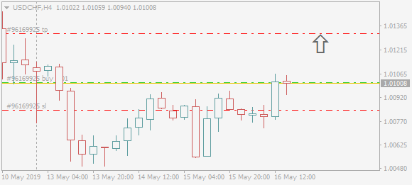 USDCHFH4.png