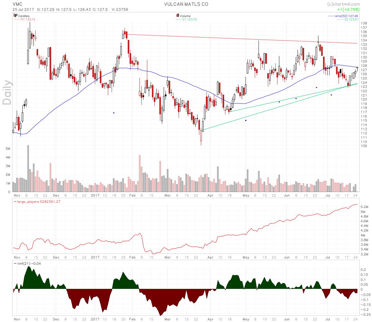 vmc-chart.png